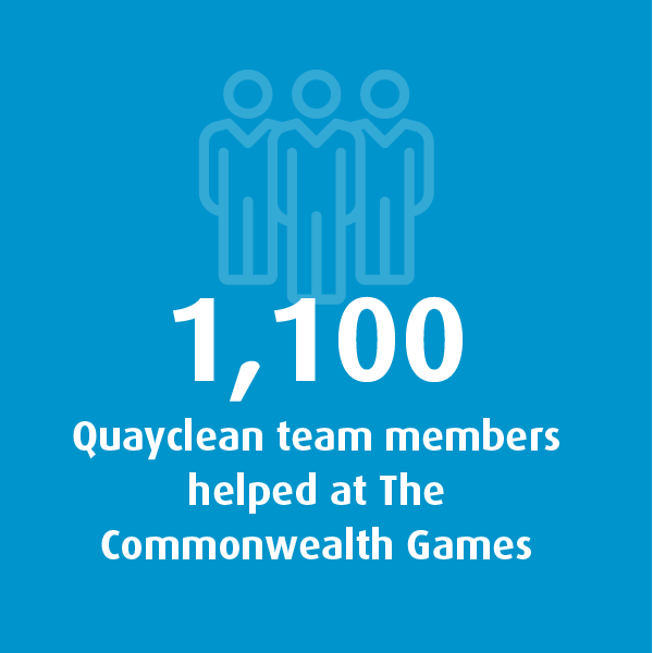 Graphic showing that 1,100 Quayclean team members helped at The Commonwealth Games