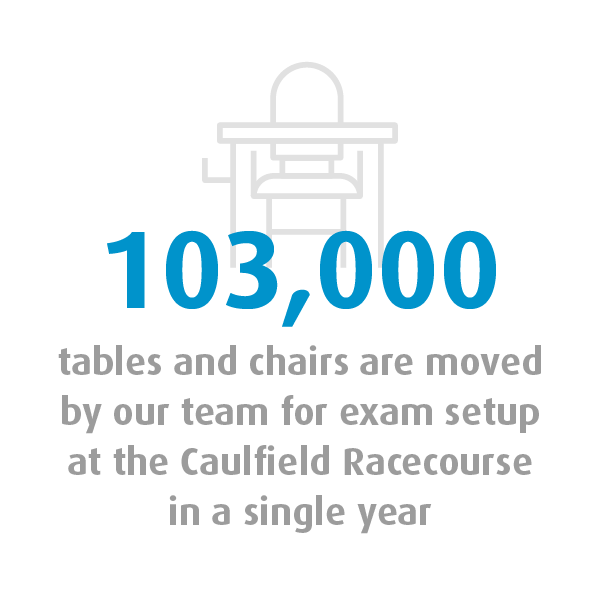 Graphic showing 103,000 tables and chairs are moved by the Quayclean team for exam setup at the Caulfield Racecourse in a single year