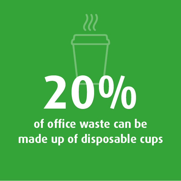 Graphic showing 20% of office waste can be made up of disposable cups