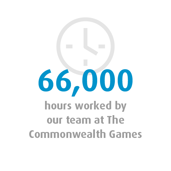Graphic showing that the Quayclean team worked 66,000 hours at the Commonwealth Games