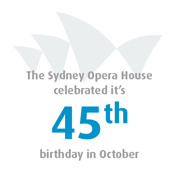 Graphic showing The Sydney Opera House celebrated it's 45th birthday in October 2018