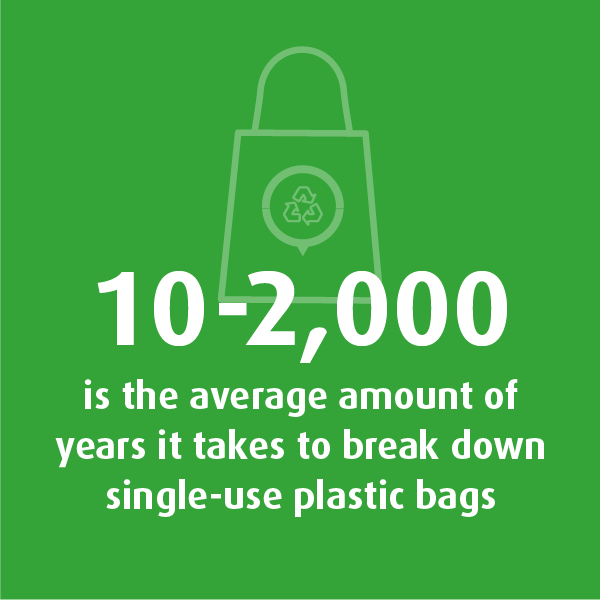 Graphic showing that 10-2,000 is the average amount of years it takes to break down single-use plastic bags