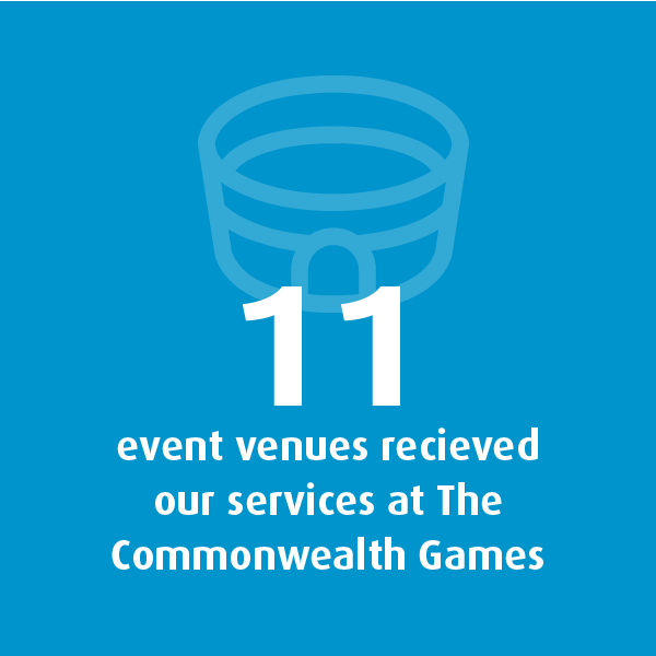 Graphic showing that 11 event venues received Quayclean's services at The Commonwealth Games