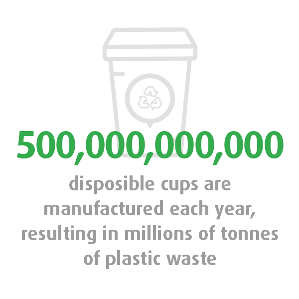 Graphic showing that five hundred billion disposable cups are manufactured each year, resulting in millions of tonnes of plastic waste